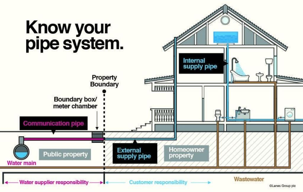 getting-to-know-your-home-plumbing-system